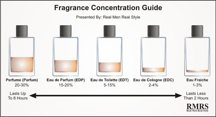 1457606383_fragrance-concentration-guide-21